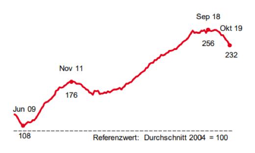 Statistik Arbeitsagentur Oktober 2019